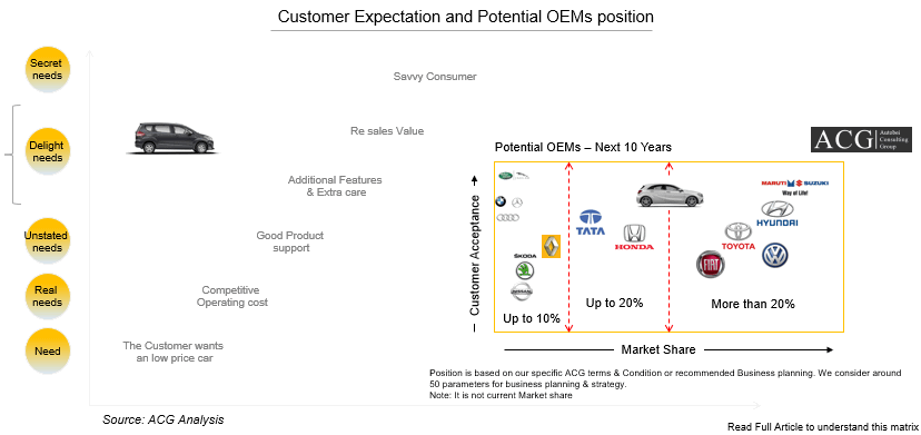 Customer Expectation and Potential OEMs position