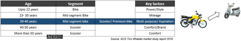 Indian Two Wheeler Market Report FY 2016