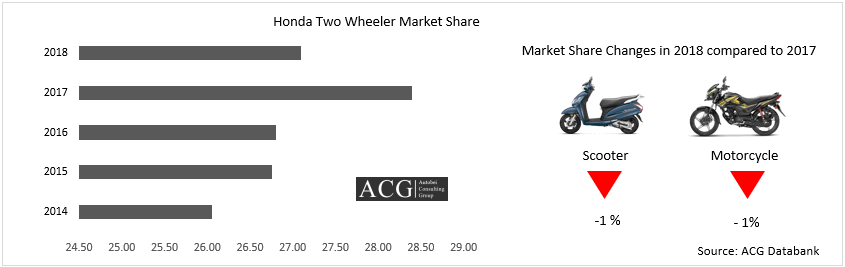 Honda Two Wheeler Market Share 2018