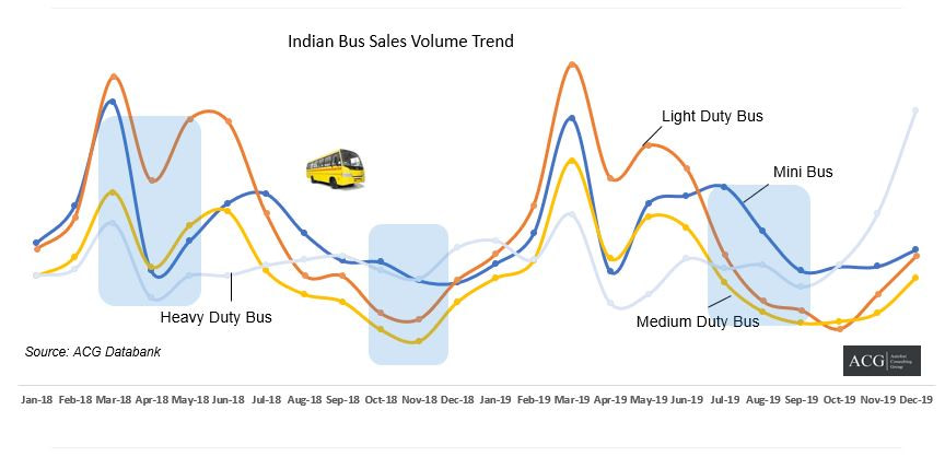 Indian Bus Sales Volume Trend Analysis CY 2019
