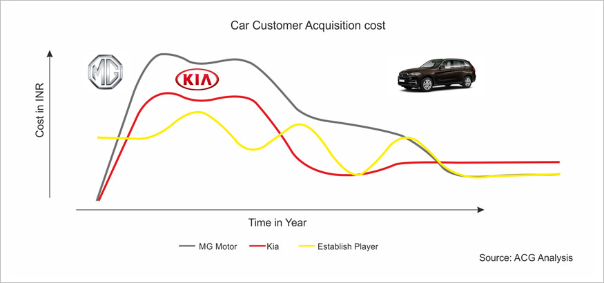 Car Customer Acquisition cost Analysis