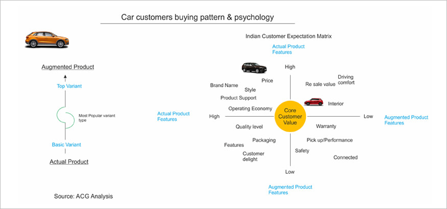 Car customers buying pattern & psychology