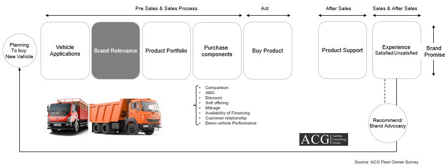 Fleet Owner journey- From Product to Service