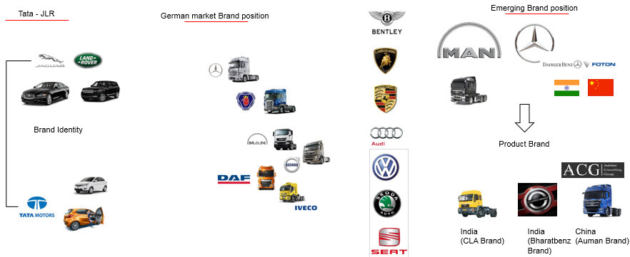 Global Branding Strategy Analysis