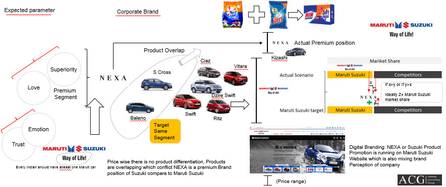 Maruti Suzuki Branding Strategy Analysis