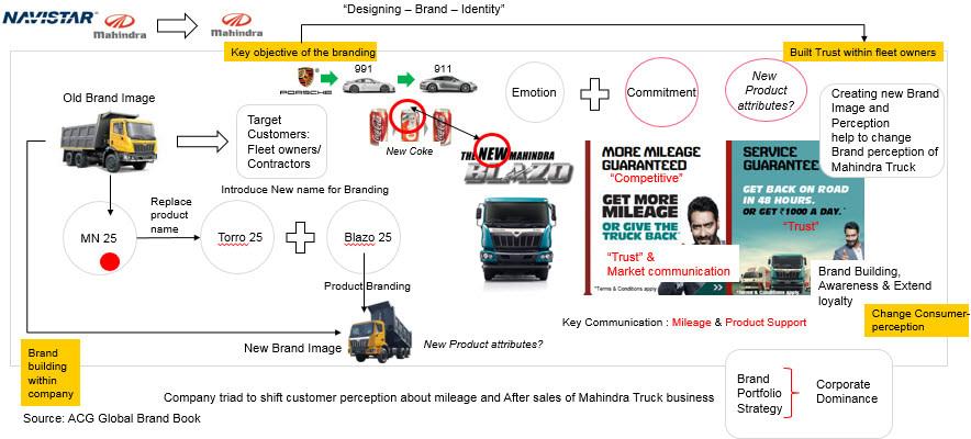 Mahindra Truck Brand Analysis