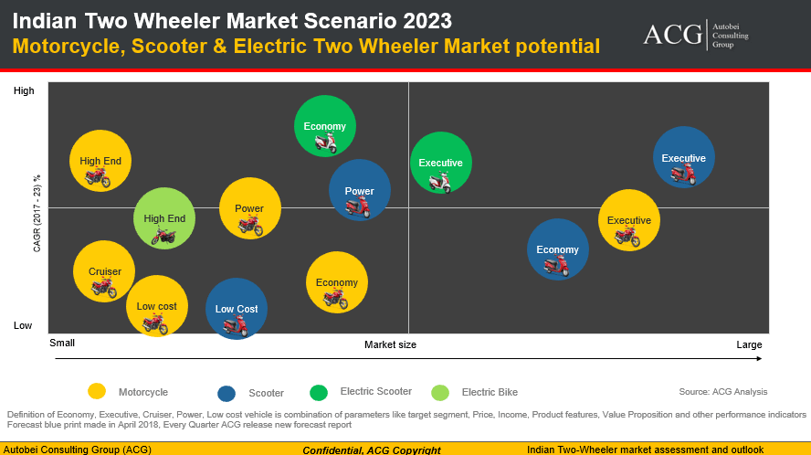 Indian Two Wheeler Market Scenario 2023