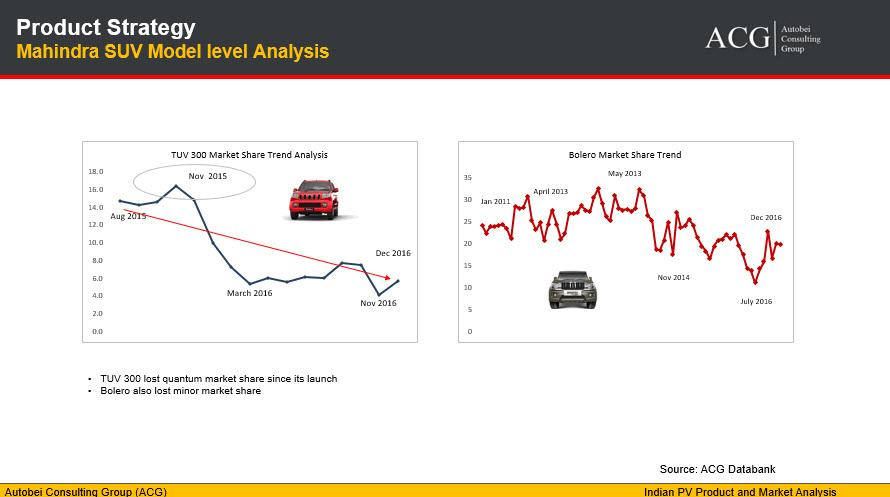 Mahindra TUV 300 and Bolero Market Share Analysis