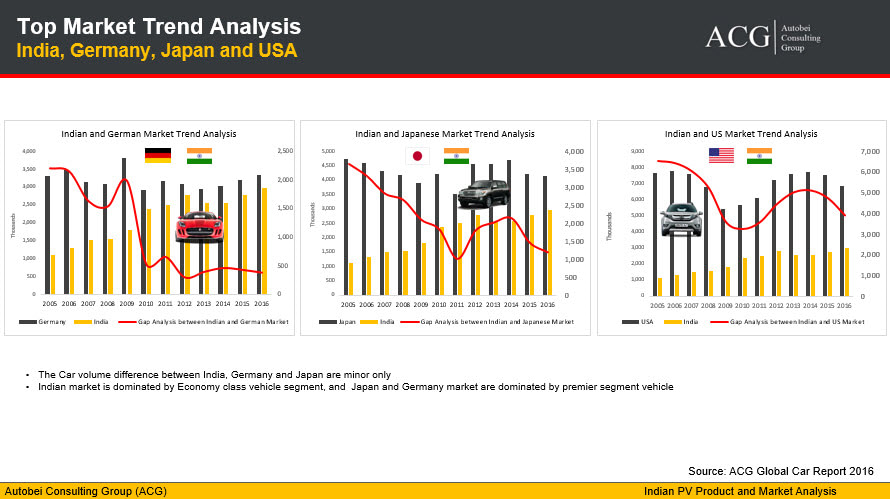 Top Car Market Trend Analysis India, Germany, Japan and USA