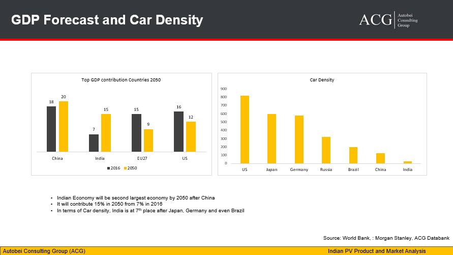 Indian GDP forecast and Car density