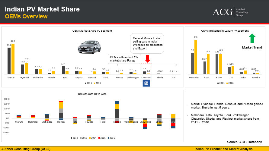 Indian Passenger Vehicle Car and Luxury Car Market Share Overview
