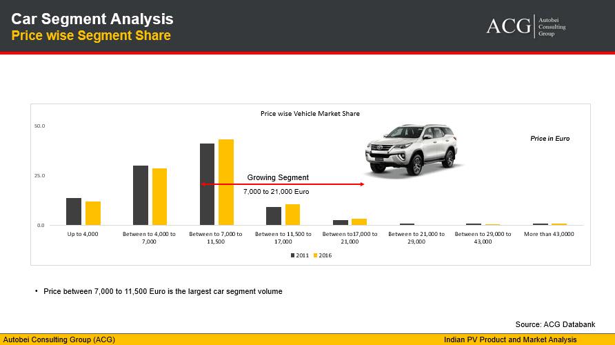 Car Segment Analysis Price wise Segment Share
