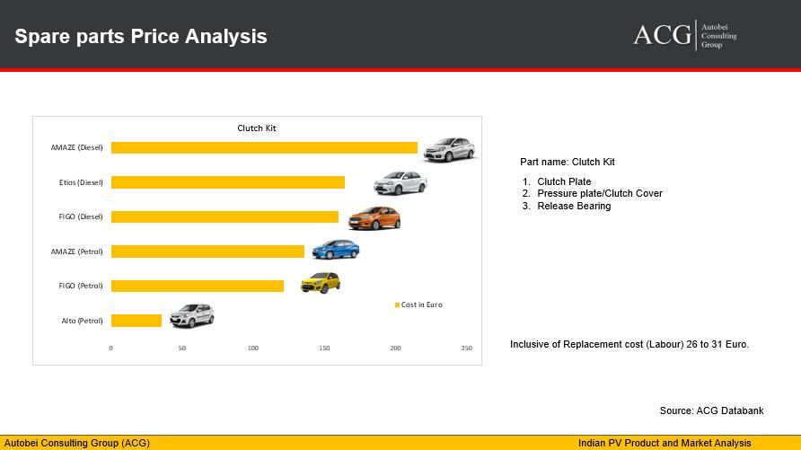 Indian Car Parts Price Analysis