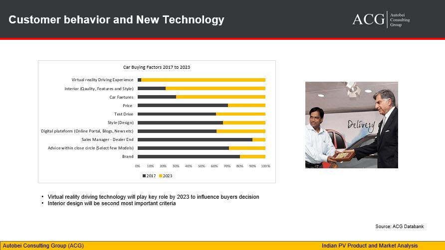 Customer behavior and New Technology