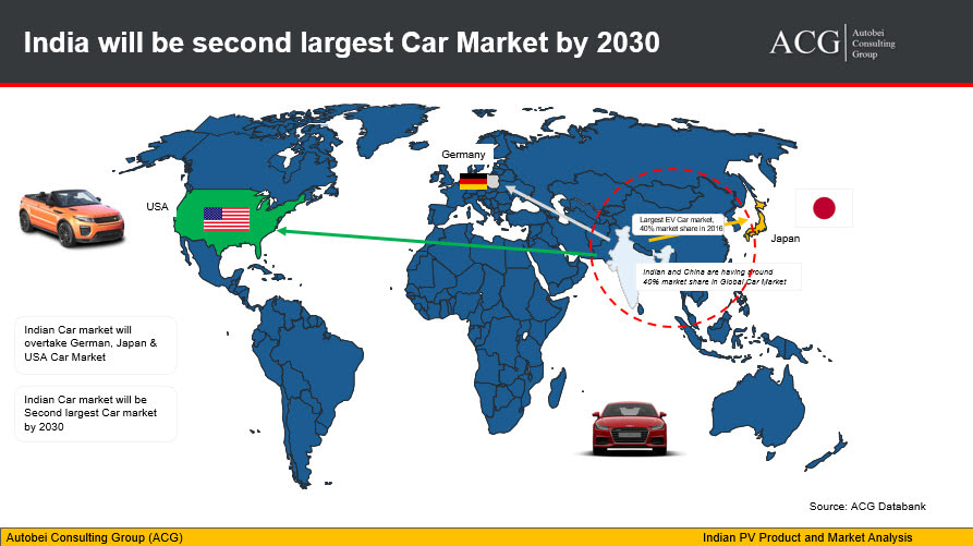 Indian Car sales Forecast Analysis 2030