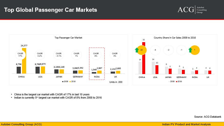Top Global Passenger Car Markets