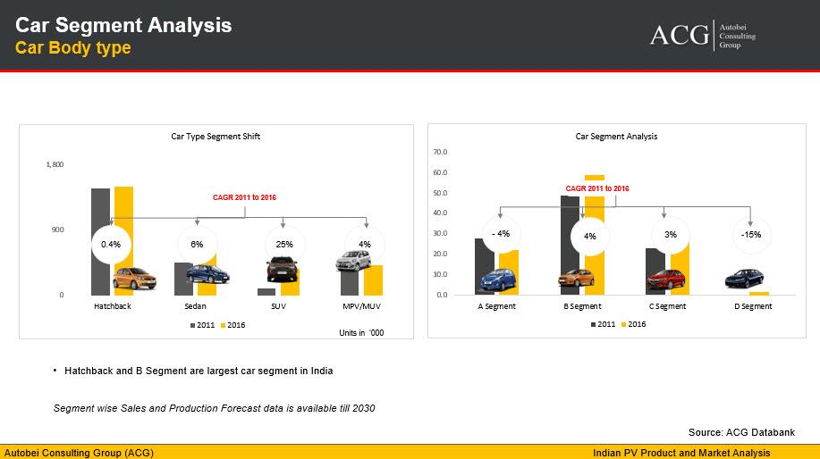 Car Segment Analysis body type and forecast 2030