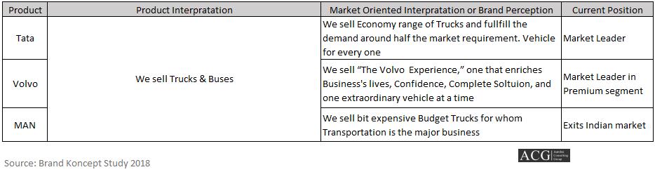Market Oriented Interpretation or Brand Perception