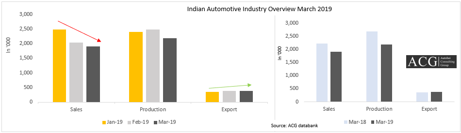 Indian Automotive Industry Overview March 2019