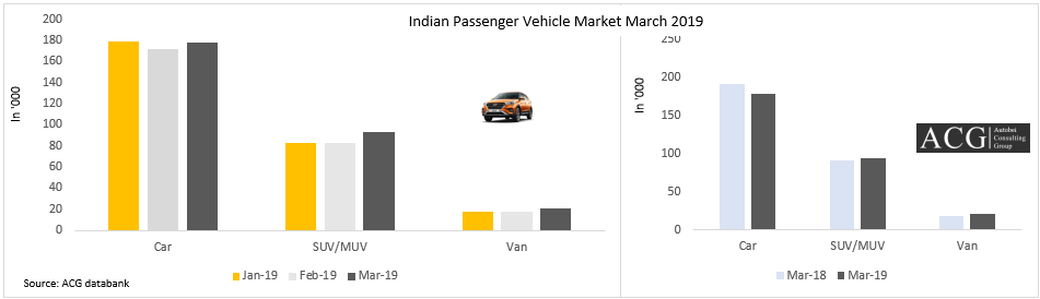 Indian Car SUV MUV and Van market overview March 2019